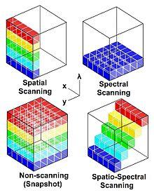 Hyperspectral Imaging Tenders