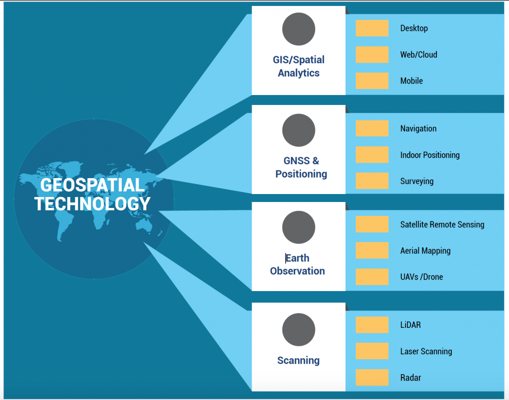 Geospatial Technology Tenders
