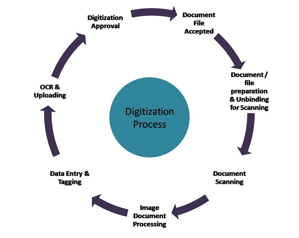 Digitization Process Tenders